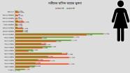 Bangladesh-Income-compare-women