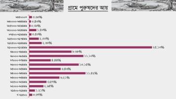 Bangladesh-Income-rural-men