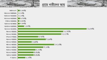 Bangladesh-Income-rural-women