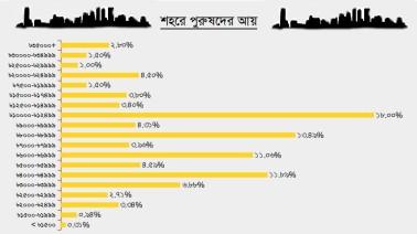 Bangladesh-Income-urban-men