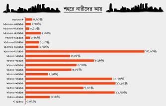 Bangladesh-Income-urban-women