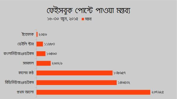 Facebook-post-Comment-Bangladesh-media