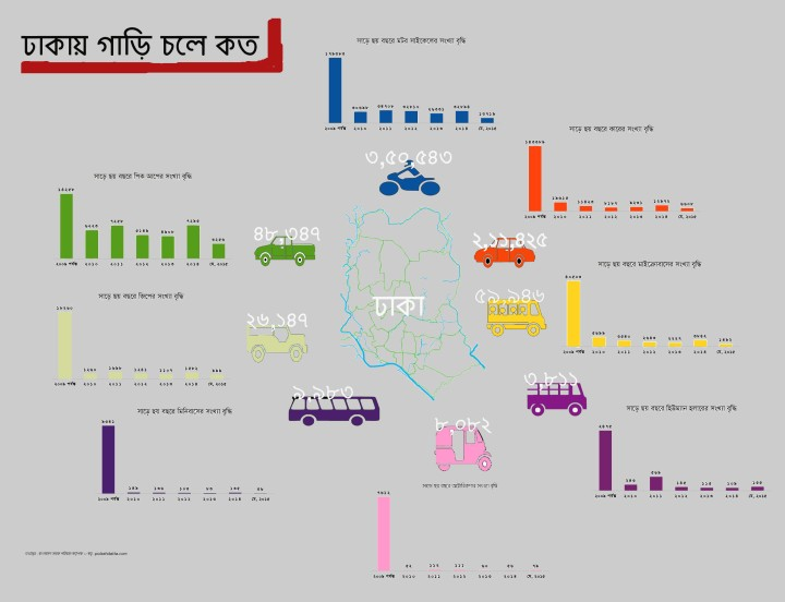 Dhaka-Vehicle-Infograph