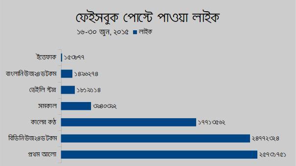 Facebook-post-Like-Bangladesh-media