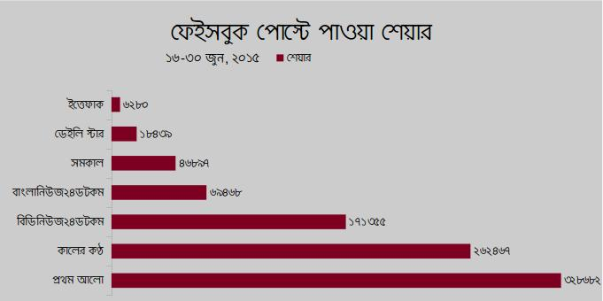 Facebook-Post-Share-Bangladesh-media
