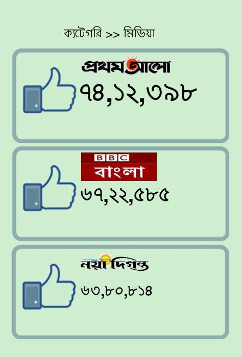 Prothom_Alo_BBC_Bangla_Naya_Diganta