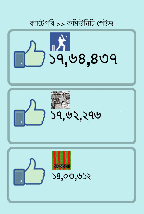 Facebook-Bangladesh-Community Page