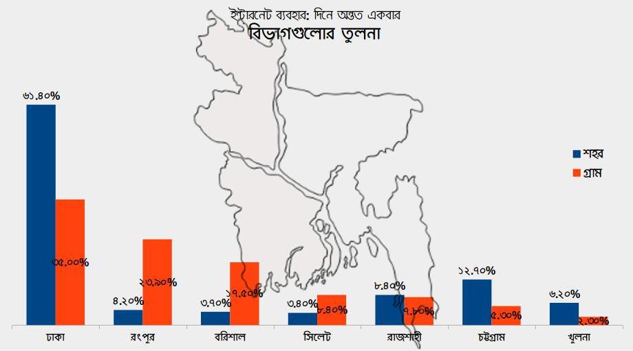 Internet-Bangladesh-Divisions