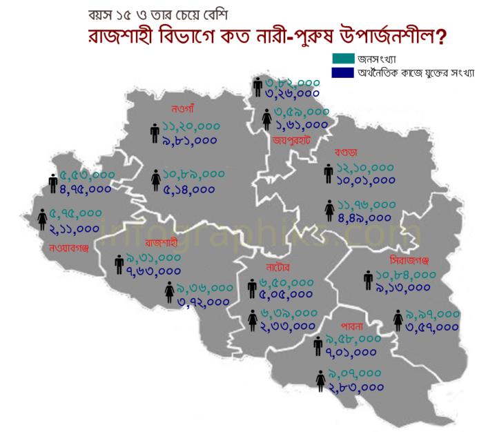 সূত্র : বাংলাদেশ পরিসংখ্যান ব্যুরো