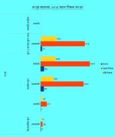 সূত্র: বাংলাদেশ শিক্ষা তথ্য ও পরিসংখ্যান ব্যুরো [ব্যুরোর বাৎসরিক প্রতিবেদনে ২০০৭ সালের তথ্য পাওয়া যায়নি]