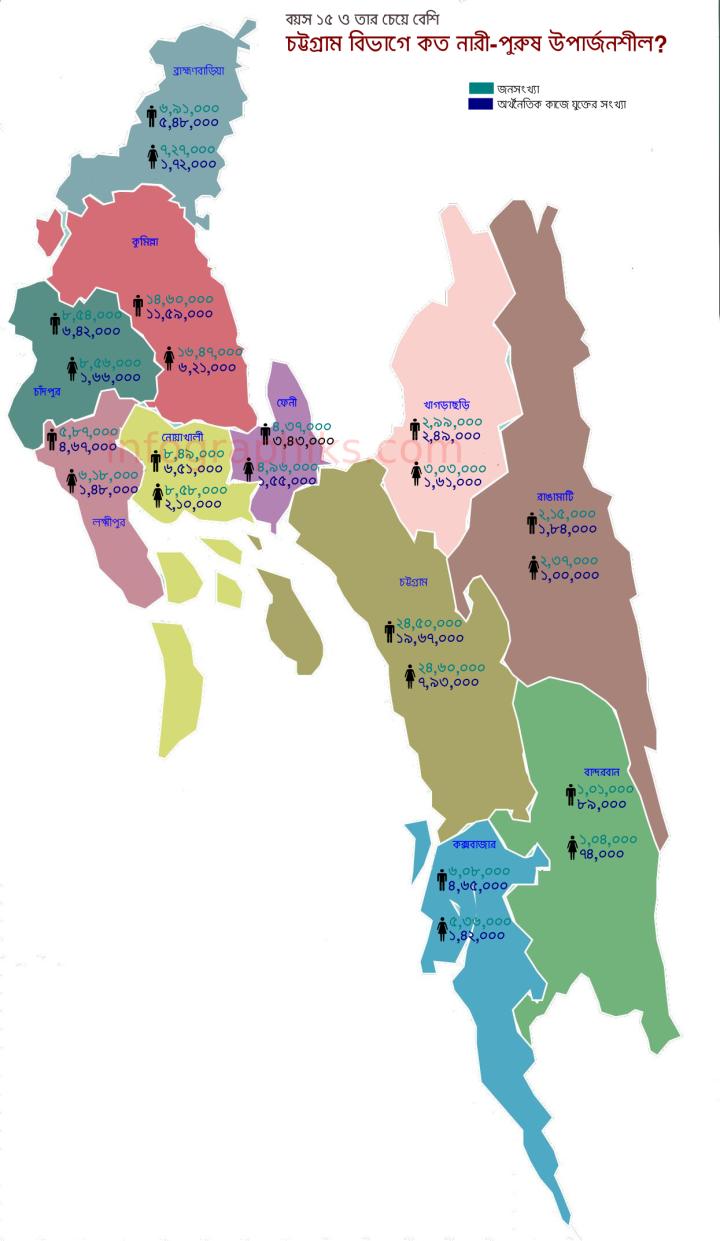 economy-chittagong_division